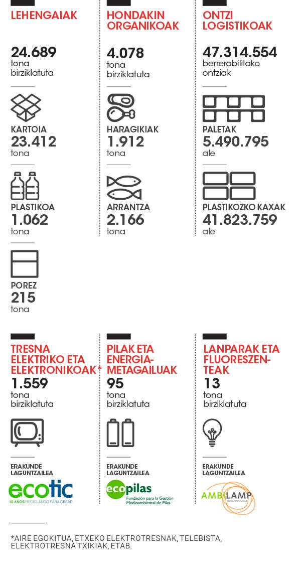 hondakin kudeaketa Eroski infografia