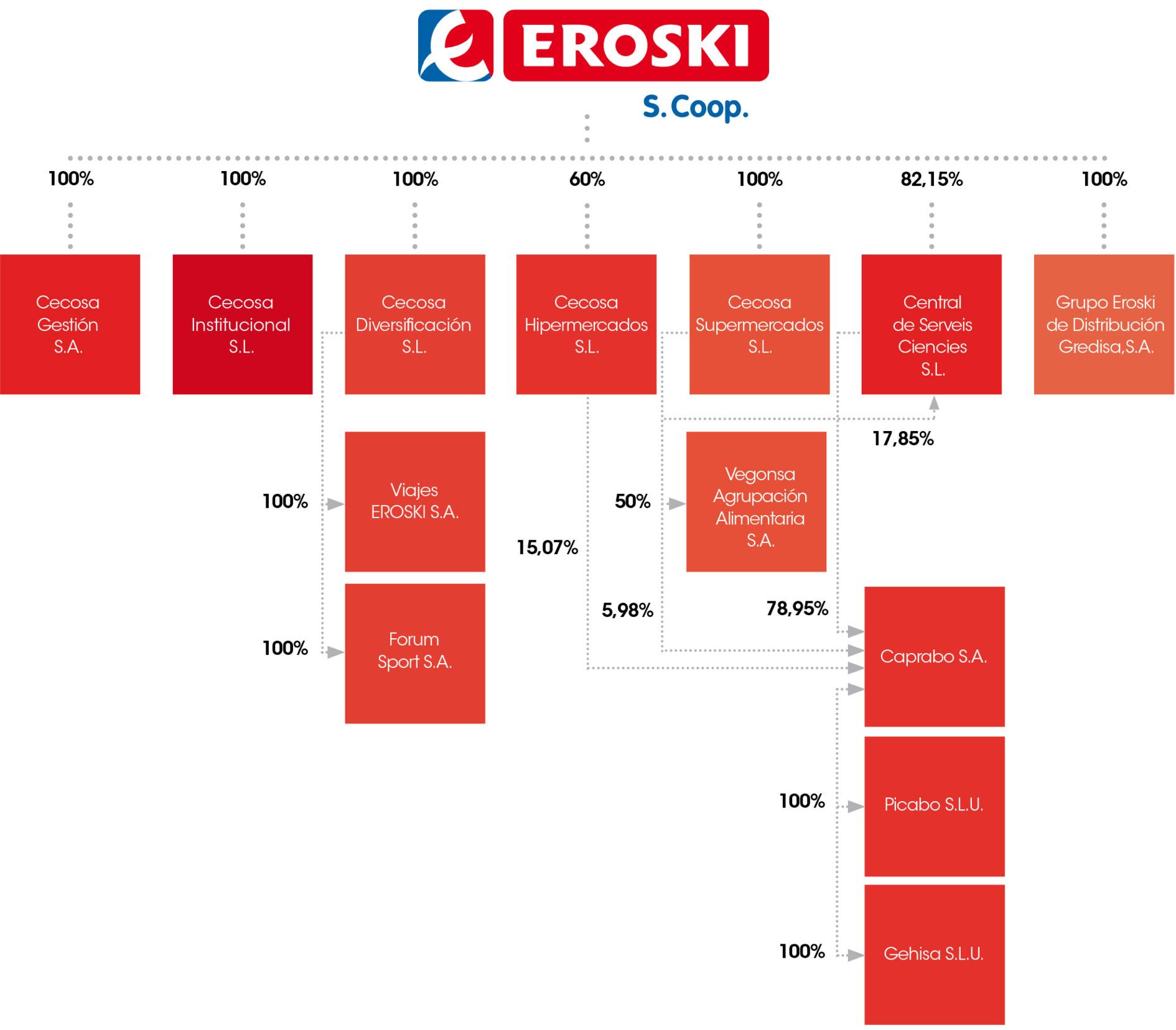 Organigrama societario de participación de Eroski
